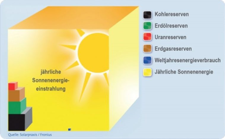 Potentiel du soleil
